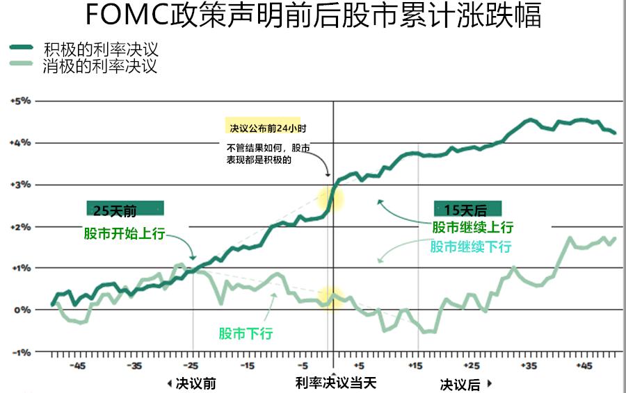 FOMC利率决议前后股市涨跌变化